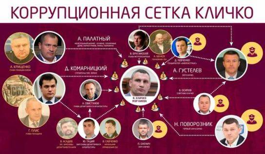 Денис Комарницкий, Виталий Кличко, Артур Палатный и киевское ОПГ: решалы и оборотни в погонах